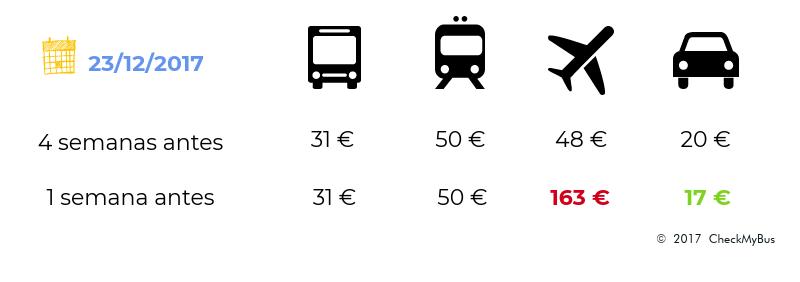 Madrid ↔ Bilbao